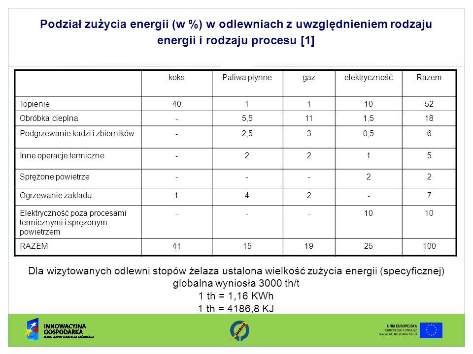 Podział zużycia energii (w %) w odlewniach z uwzględnieniem rodzaju energii i rodzaju procesu [1]